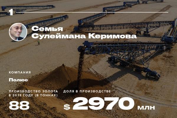 17 крупнейших золотопромышленников России — 2019.