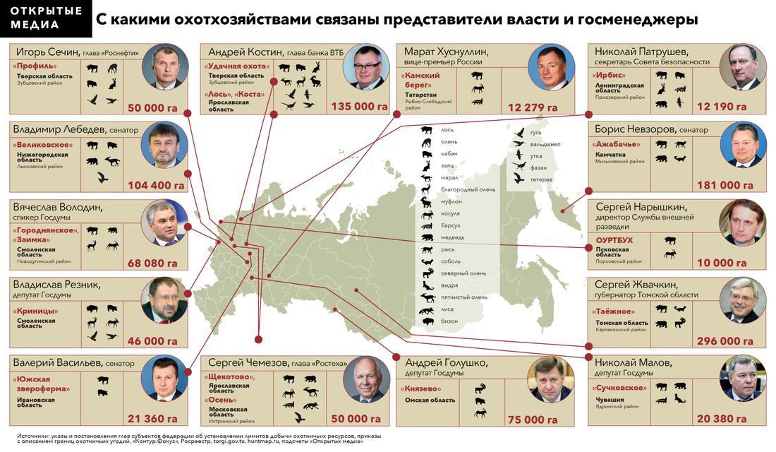 Топ-50 владельцев охотугодий в России.