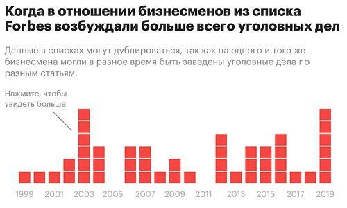 Суммы и тюрьмы: как богатейшие россияне оказываются под следствием.