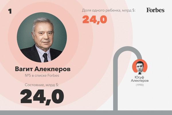Самые богатые наследники России — 2021.